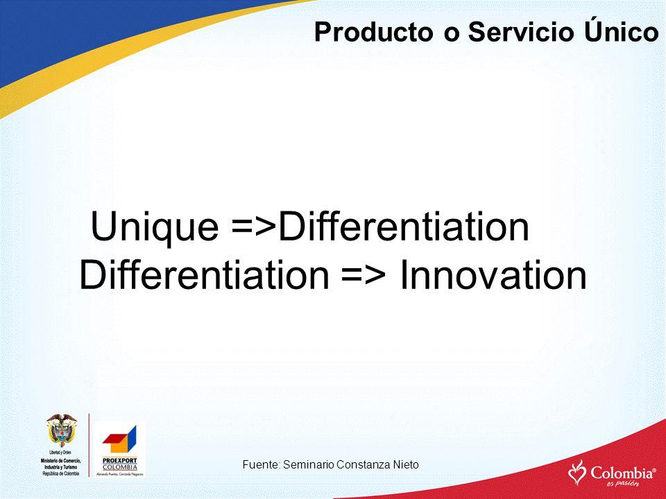 Producto o Servicio Único Fuente: Seminario Constanza Nieto Unique =>Differentiation Differentiation => Innovation