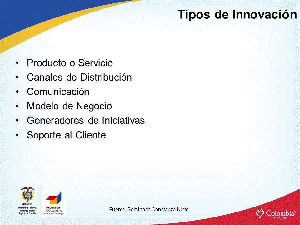 Tipos de Innovación Fuente: Seminario Constanza Nieto Producto o Servicio Canales de Distribución Comunicación Modelo de Negocio Generadores de Iniciativas Soporte al Cliente