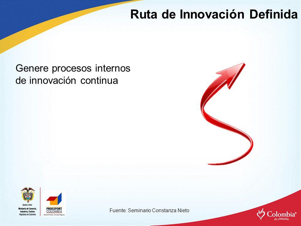 Ruta de Innovación Definida Fuente: Seminario Constanza Nieto Genere procesos internos de innovación continua