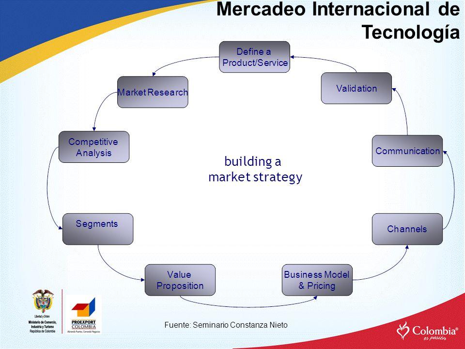 Mercadeo Internacional de Tecnología Fuente: Seminario Constanza Nieto