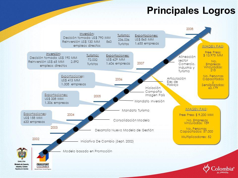 Principales Logros Modelo basado en Promoción Iniciativa De Cambio (Sept.