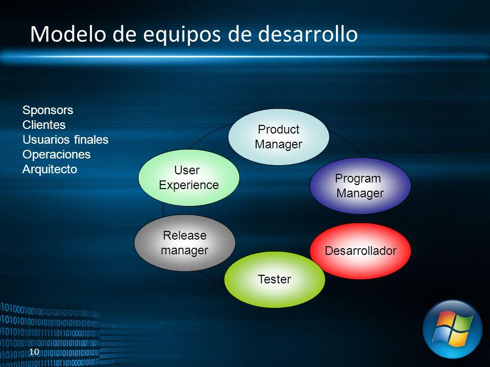 10 Modelo de equipos de desarrollo Product Manager Program Manager Desarrollador Tester Release manager User Experience Sponsors Clientes Usuarios fin