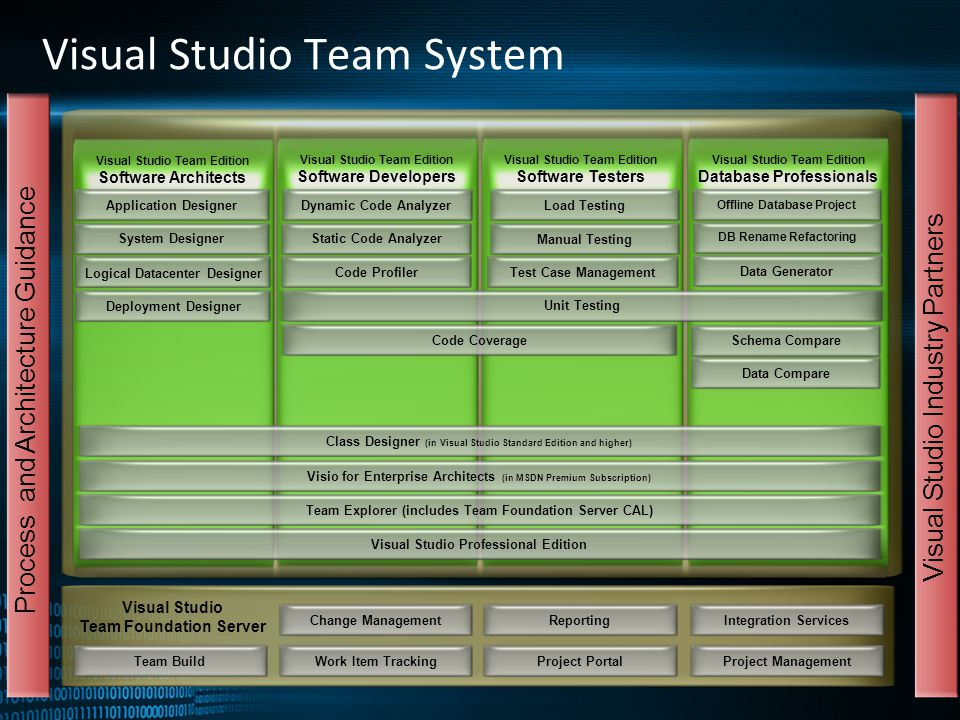 Visual Studio Team System Change ManagementWork Item TrackingReportingProject Portal Visual Studio Team Foundation Server Integration ServicesProject