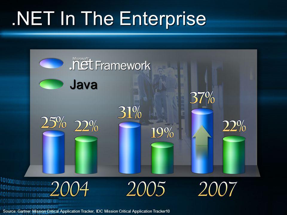 Source: Gartner Mission Critical Application Tracker, IDC Mission Critical Application Tracker10 Java.NET In The Enterprise