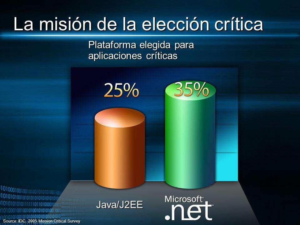 Plataforma elegida para aplicaciones críticas Source: IDC, 2005 Mission Critical Survey Java/J2EE La misión de la elección crítica
