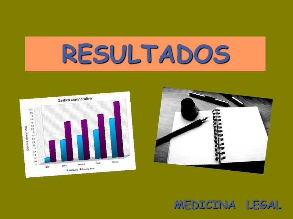 RESULTADOS MEDICINA LEGAL
