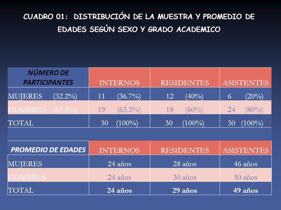 CUADRO 01: DISTRIBUCIÓN DE LA MUESTRA Y PROMEDIO DE EDADES SEGÚN SEXO Y GRADO ACADEMICO NÚMERO DE PARTICIPANTES INTERNOSRESIDENTESASISTENTES MUJERES (32.2%)11 (36.7%)12 (40%)6 (20%) HOMBRES (67.8%)19 (63.3%)18 (60%)24 (80%) TOTAL30 (100%) PROMEDIO DE EDADES INTERNOSRESIDENTESASISTENTES MUJERES24 años28 años46 años HOMBRES24 años30 años50 años TOTAL24 años29 años49 años