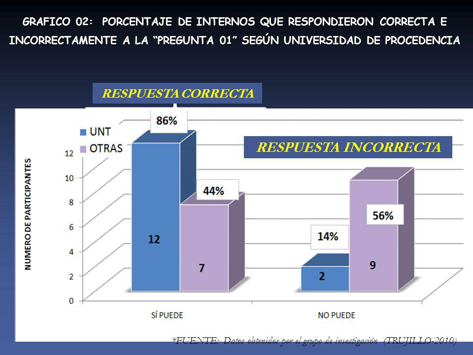 GRAFICO 02: PORCENTAJE DE INTERNOS QUE RESPONDIERON CORRECTA E INCORRECTAMENTE A LA PREGUNTA 01 SEGÚN UNIVERSIDAD DE PROCEDENCIA *FUENTE: Datos obtenidos por el grupo de investigación (TRUJILLO-2010) RESPUESTA CORRECTA RESPUESTA INCORRECTA