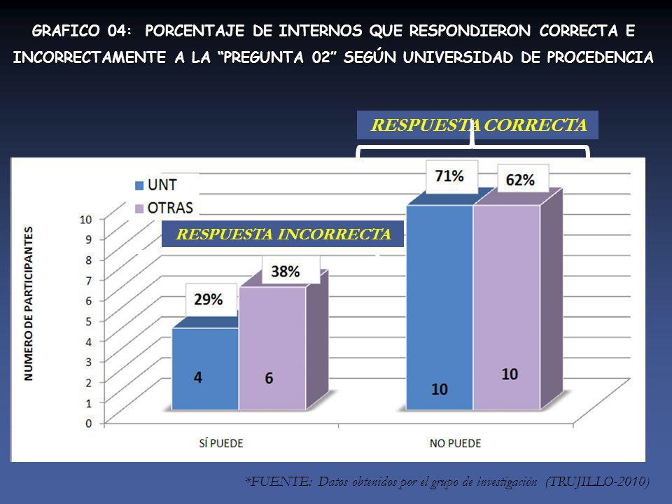 GRAFICO 04: PORCENTAJE DE INTERNOS QUE RESPONDIERON CORRECTA E INCORRECTAMENTE A LA PREGUNTA 02 SEGÚN UNIVERSIDAD DE PROCEDENCIA *FUENTE: Datos obtenidos por el grupo de investigación (TRUJILLO-2010) RESPUESTA CORRECTA RESPUESTA INCORRECTA