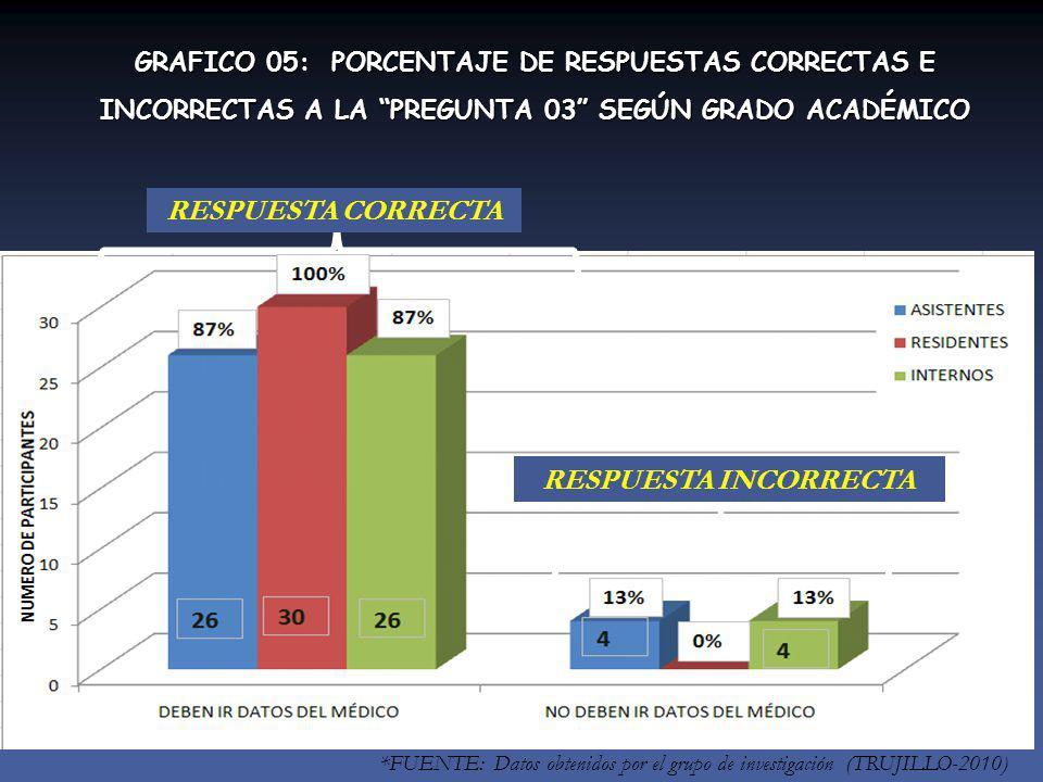 *FUENTE: Datos obtenidos por el grupo de investigación (TRUJILLO-2010) RESPUESTA INCORRECTA RESPUESTA CORRECTA GRAFICO 05: PORCENTAJE DE RESPUESTAS CORRECTAS E INCORRECTAS A LA PREGUNTA 03 SEGÚN GRADO ACADÉMICO