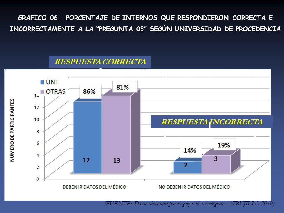 RESPUESTA INCORRECTA RESPUESTA CORRECTA GRAFICO 06: PORCENTAJE DE INTERNOS QUE RESPONDIERON CORRECTA E INCORRECTAMENTE A LA PREGUNTA 03 SEGÚN UNIVERSIDAD DE PROCEDENCIA *FUENTE: Datos obtenidos por el grupo de investigación (TRUJILLO-2010)