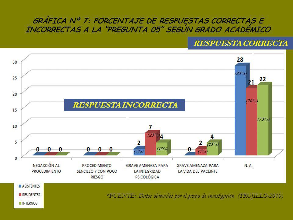 (7%) (23%) (13%) (7%) (13%) (83%) (70%) (73%) RESPUESTA INCORRECTA RESPUESTA CORRECTA *FUENTE: Datos obtenidos por el grupo de investigación (TRUJILLO-2010) GRÁFICA Nº 7: PORCENTAJE DE RESPUESTAS CORRECTAS E INCORRECTAS A LA PREGUNTA 05 SEGÚN GRADO ACADÉMICO