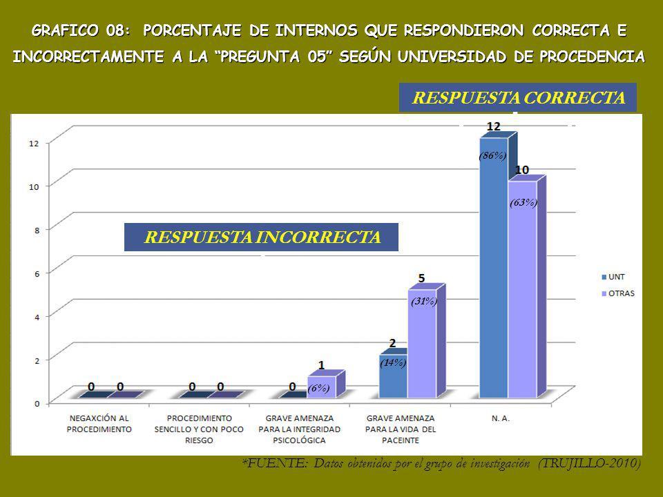 (6%) (14%) (31%) (86%) (63%) RESPUESTA INCORRECTA RESPUESTA CORRECTA GRAFICO 08: PORCENTAJE DE INTERNOS QUE RESPONDIERON CORRECTA E INCORRECTAMENTE A LA PREGUNTA 05 SEGÚN UNIVERSIDAD DE PROCEDENCIA *FUENTE: Datos obtenidos por el grupo de investigación (TRUJILLO-2010)
