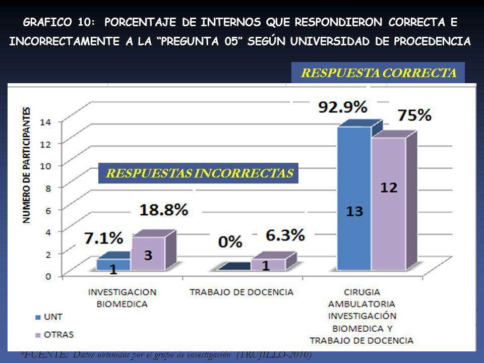 GRAFICO 10: PORCENTAJE DE INTERNOS QUE RESPONDIERON CORRECTA E INCORRECTAMENTE A LA PREGUNTA 05 SEGÚN UNIVERSIDAD DE PROCEDENCIA *FUENTE: Datos obtenidos por el grupo de investigación (TRUJILLO-2010) RESPUESTAS INCORRECTAS RESPUESTA CORRECTA