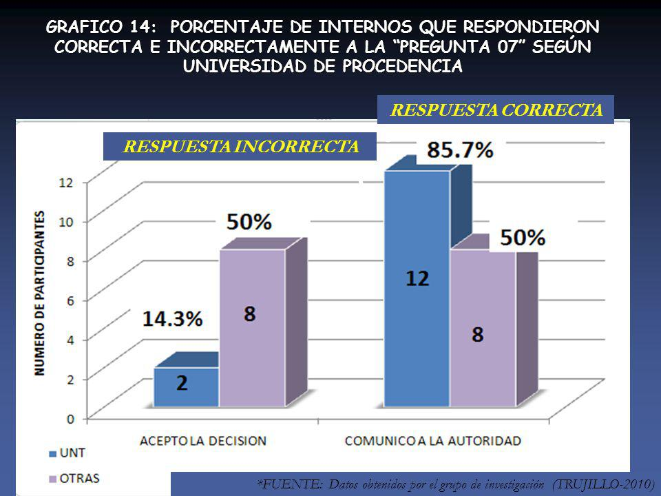 RESPUESTA INCORRECTA RESPUESTA CORRECTA GRAFICO 14: PORCENTAJE DE INTERNOS QUE RESPONDIERON CORRECTA E INCORRECTAMENTE A LA PREGUNTA 07 SEGÚN UNIVERSIDAD DE PROCEDENCIA *FUENTE: Datos obtenidos por el grupo de investigación (TRUJILLO-2010)