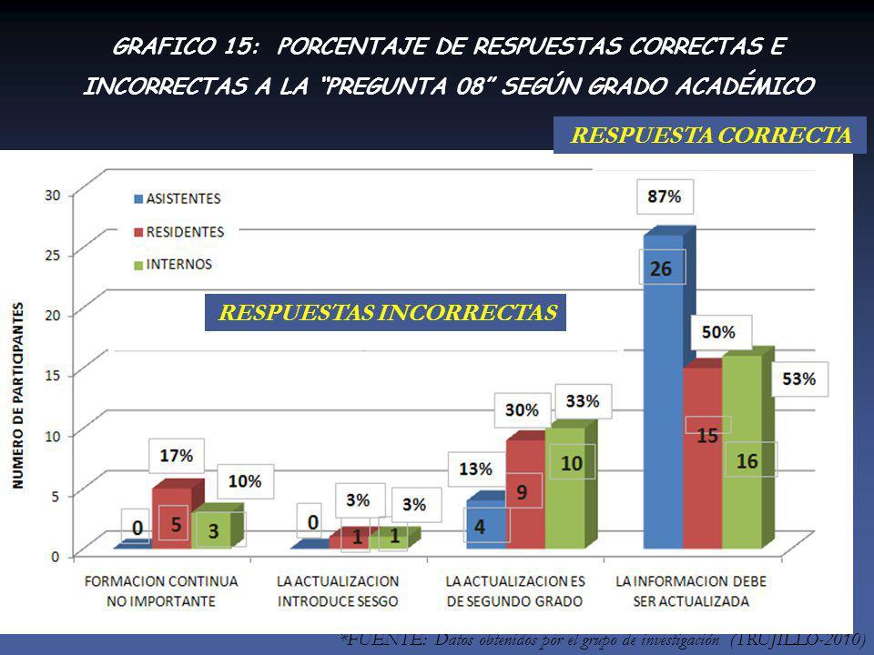 *FUENTE: Datos obtenidos por el grupo de investigación (TRUJILLO-2010) RESPUESTAS INCORRECTAS RESPUESTA CORRECTA GRAFICO 15: PORCENTAJE DE RESPUESTAS CORRECTAS E INCORRECTAS A LA PREGUNTA 08 SEGÚN GRADO ACADÉMICO