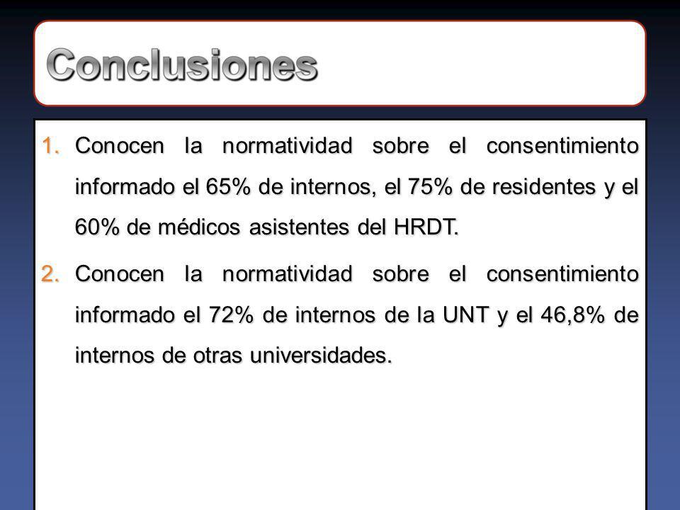 1.Conocen la normatividad sobre el consentimiento informado el 65% de internos, el 75% de residentes y el 60% de médicos asistentes del HRDT.