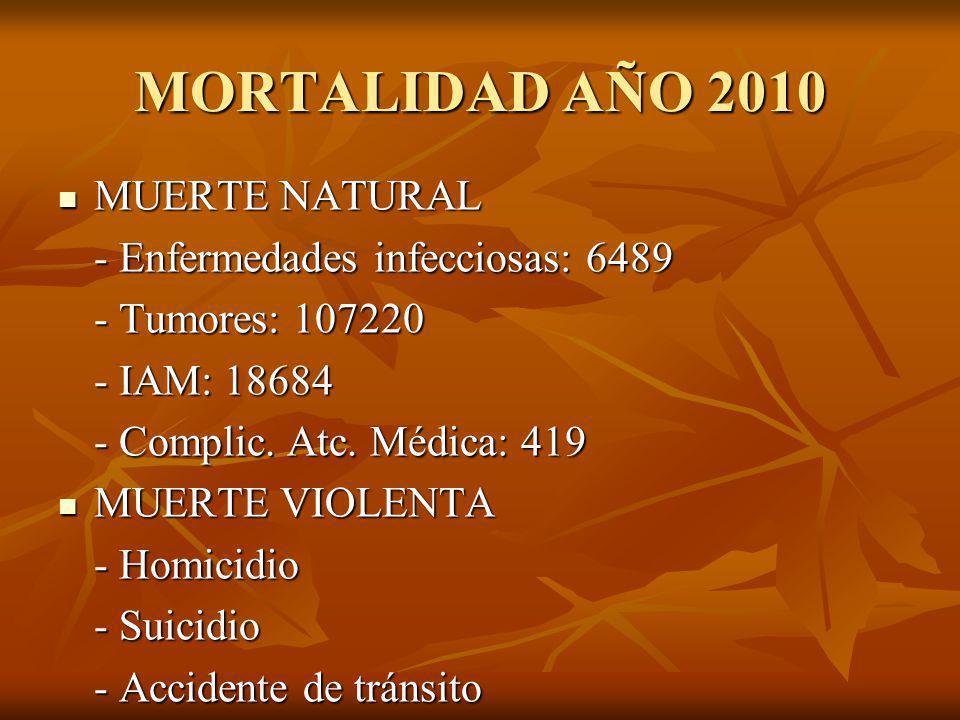 MORTALIDAD AÑO 2010 MUERTE NATURAL MUERTE NATURAL - Enfermedades infecciosas: 6489 - Tumores: 107220 - IAM: 18684 - Complic. Atc. Médica: 419 MUERTE V