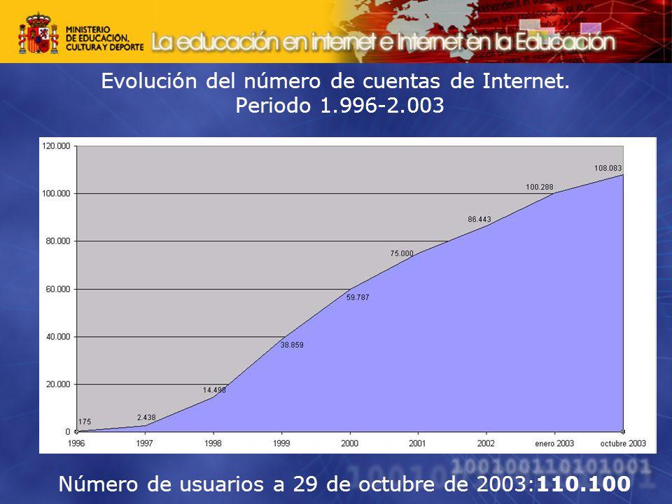 Evolución del número de cuentas de Internet.