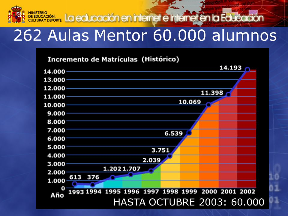 262 Aulas Mentor 60.000 alumnos HASTA OCTUBRE 2003: 60.000