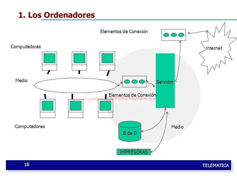 TELEMATICA 18 1. Los Ordenadores Servidor B de D IMPRESORAS Red de área Local Computadores Medio Elementos de Conexión Computadores Elementos de Conex