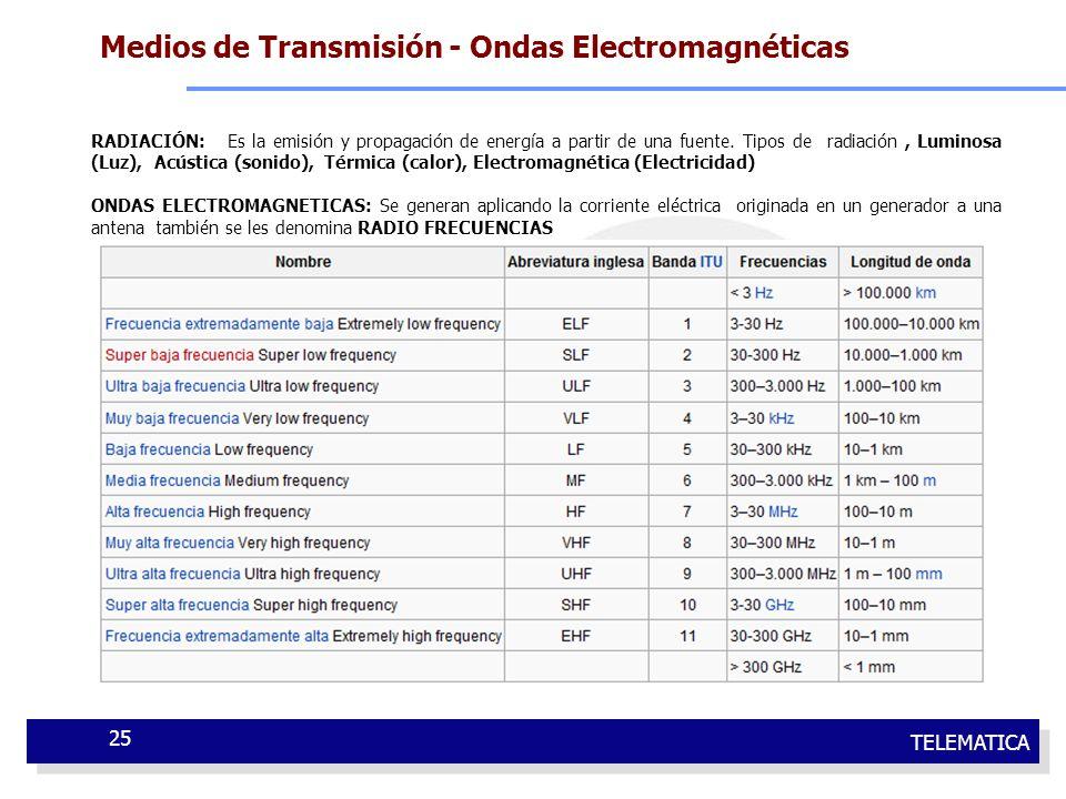 TELEMATICA 25 RADIACIÓN: Es la emisión y propagación de energía a partir de una fuente. Tipos de radiación, Luminosa (Luz), Acústica (sonido), Térmica
