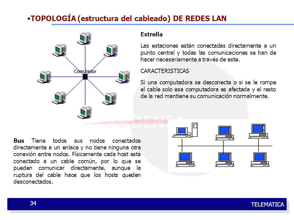 TELEMATICA 34 TOPOLOGÍA (estructura del cableado) DE REDES LAN Estrella Las estaciones están conectadas directamente a un punto central y todas las co