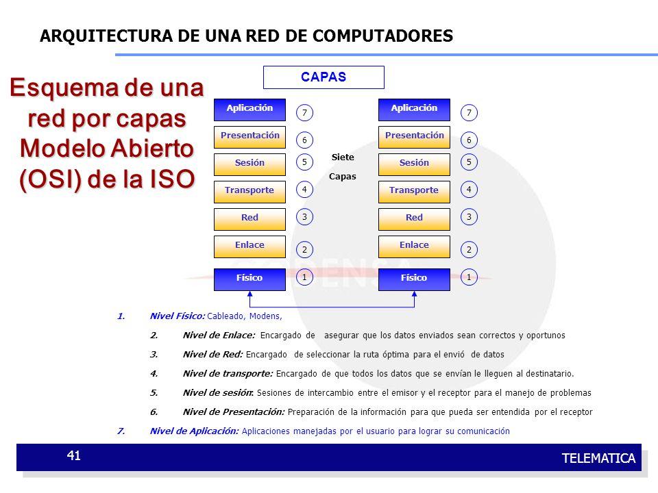 TELEMATICA 41 1.Nivel Físico: Cableado, Modens, 2. Nivel de Enlace: Encargado de asegurar que los datos enviados sean correctos y oportunos 3.Nivel de