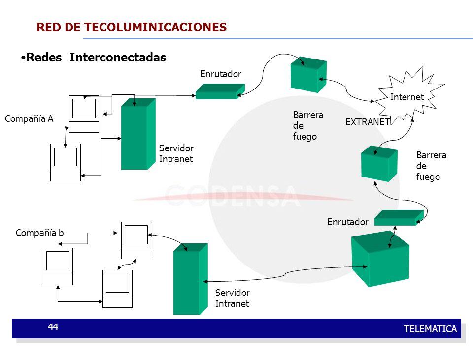TELEMATICA 44 RED DE TECOLUMINICACIONES Redes Interconectadas Compañía A Internet Compañía b Servidor Intranet Enrutador Barrera de fuego EXTRANET