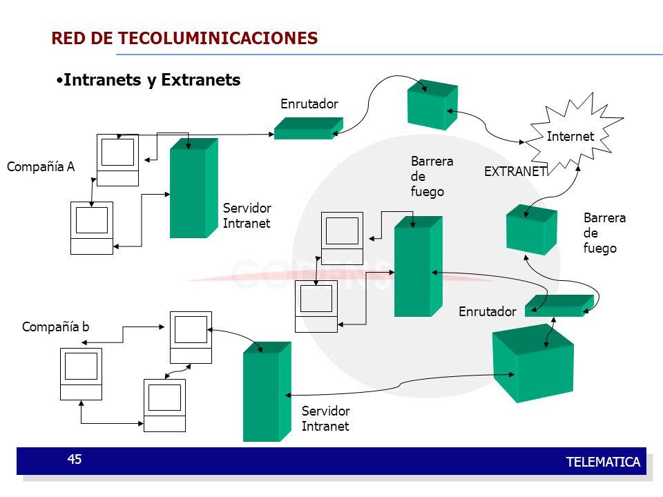 TELEMATICA 45 RED DE TECOLUMINICACIONES Intranets y Extranets Compañía A Internet Compañía b Servidor Intranet Enrutador Barrera de fuego EXTRANET