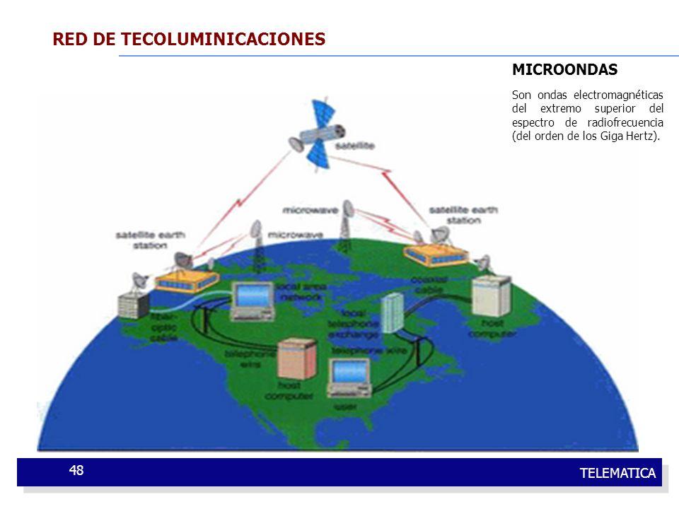 TELEMATICA 48 RED DE TECOLUMINICACIONES Redes de área Ancha (WAN-wide) USA Europa ASIA África MICROONDAS Son ondas electromagnéticas del extremo super