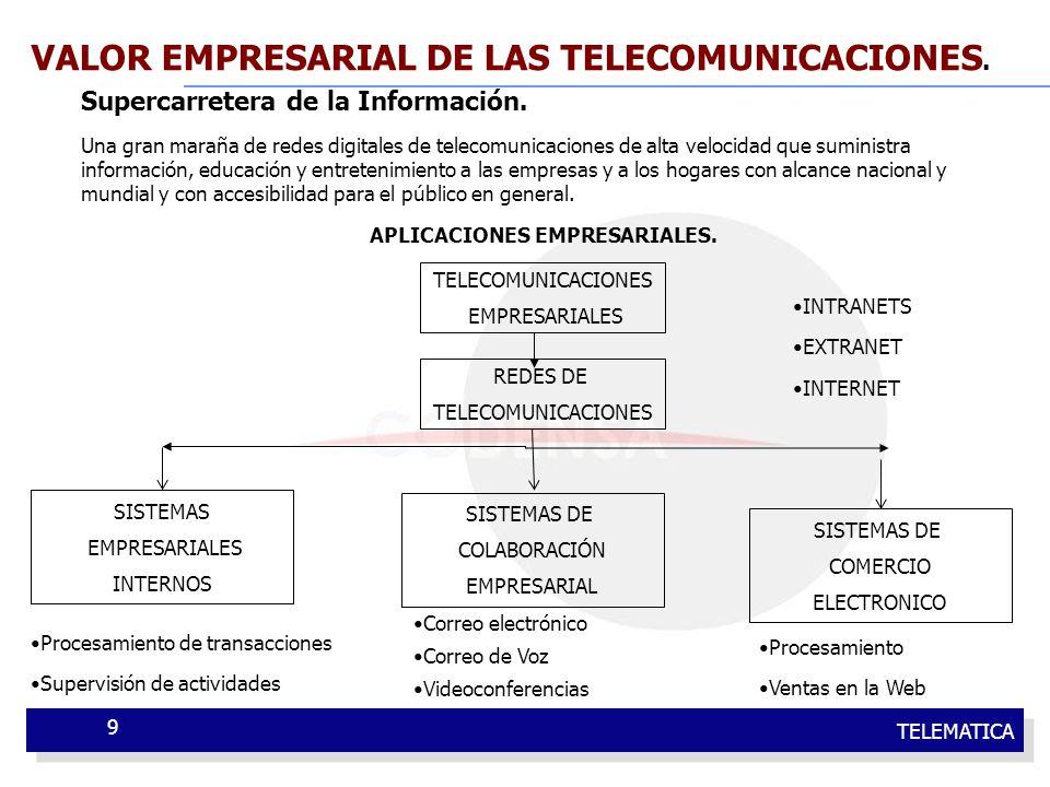 TELEMATICA 9 VALOR EMPRESARIAL DE LAS TELECOMUNICACIONES. Supercarretera de la Información. Una gran maraña de redes digitales de telecomunicaciones d