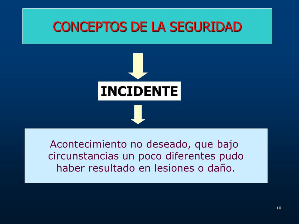 9 CONCEPTOS DE LA SEGURIDAD ACCIDENTE LESION PERDIDA DE TIEMPO DAÑO A EQUIPO