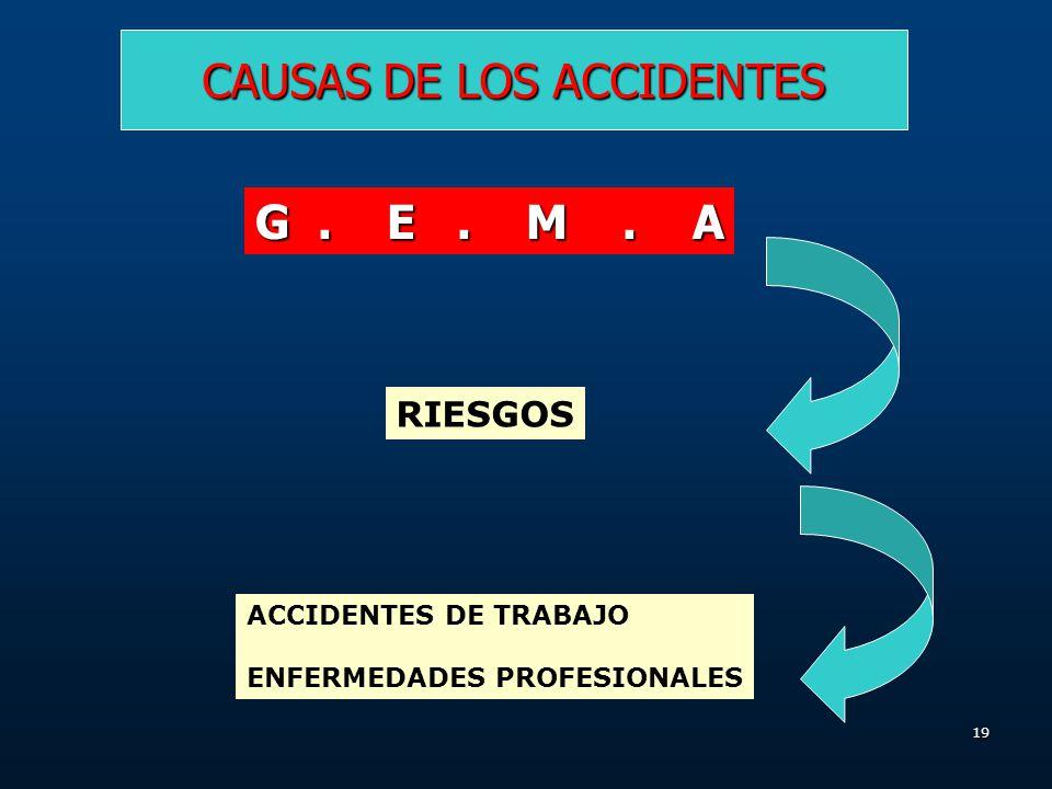 18 CAUSAS DE LOS ACCIDENTES MATERIALES : El material con que la gente trabaja, usa o fabrica es otra de las fuentes principales de accidentes. AMBIENT