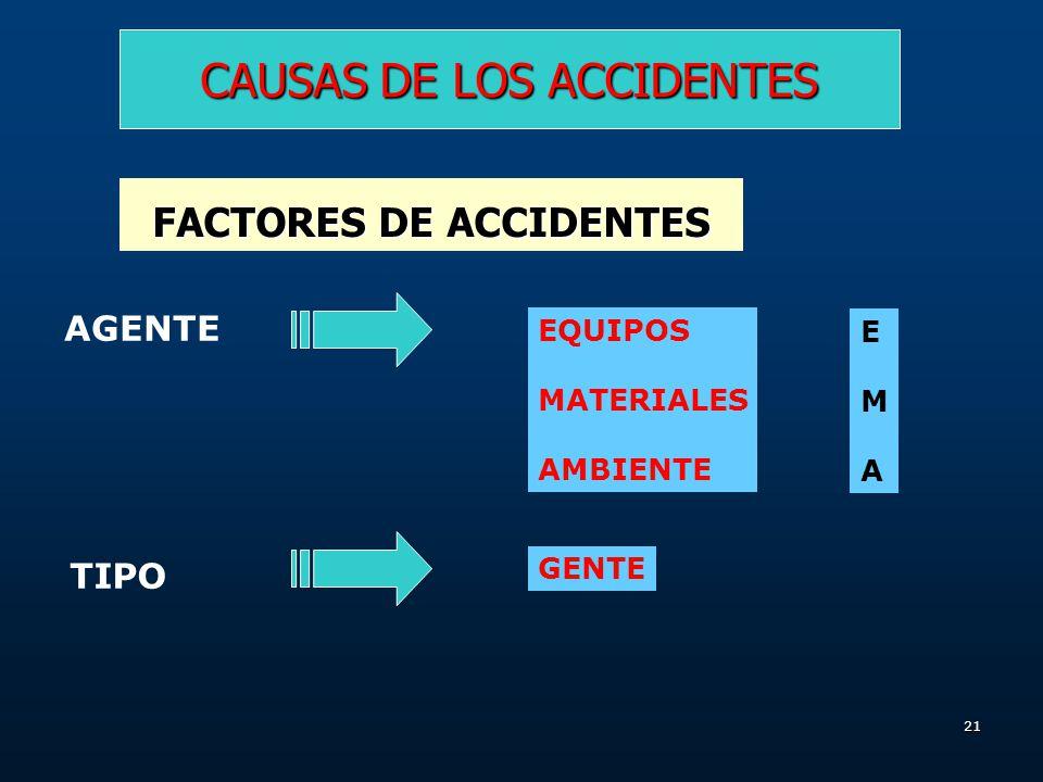 20 CAUSAS DE LOS ACCIDENTES FACTORES DE ACCIDENTES AGENTE Es el objeto o sustancia mas íntimamente ligado o relacionado Con el accidente y que en gene