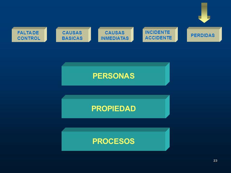22 CAUSAS INMEDIATAS FALTA DE CONTROL INCIDENTEPERDIDAS FACTORES PERSONALES FACTORES DEL TRABAJO ACTOS Y CONDICIONES SUB-ESTANDARES Por Qué CAUSAS BAS