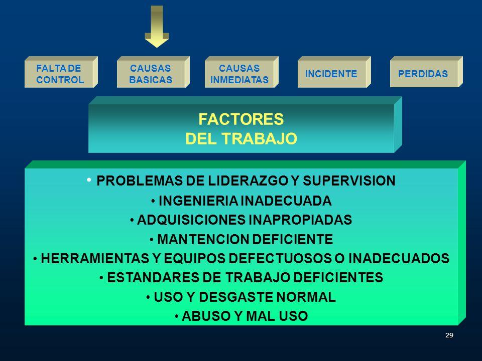 28 CAUSAS INMEDIATAS FALTA DE CONTROL INCIDENTEPERDIDAS CAUSAS BASICAS FACTORES PERSONALES CAPACIDAD FISICO / FISIOLOGICA INADECUADA CAPACIDAD MENTAL