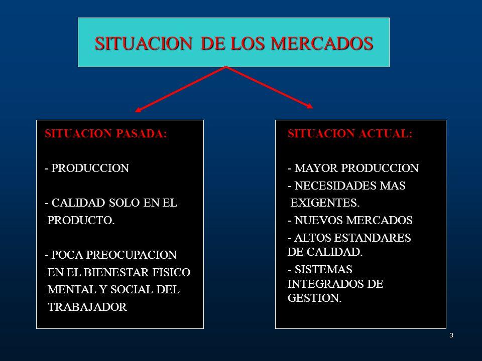 3 SITUACION DE LOS MERCADOS SITUACION PASADA: - PRODUCCION - CALIDAD SOLO EN EL PRODUCTO.