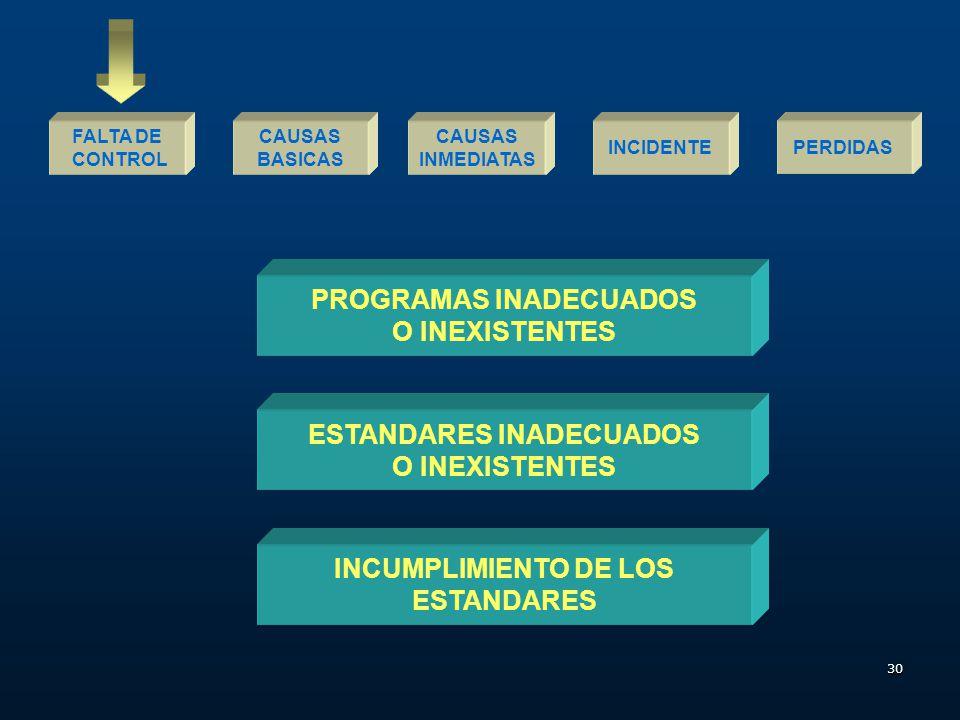29 CAUSAS INMEDIATAS FALTA DE CONTROL INCIDENTEPERDIDAS CAUSAS BASICAS FACTORES DEL TRABAJO PROBLEMAS DE LIDERAZGO Y SUPERVISION INGENIERIA INADECUADA