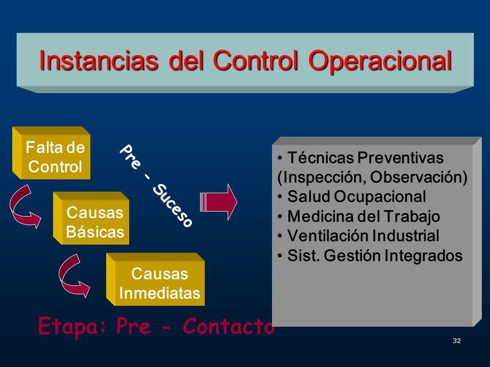 31 Instancias del Control Operacional Falta de Control Falta de Control Causas Básicas Causas Inmediatas IncidentePérdidas Pre - ContactoContactoPost