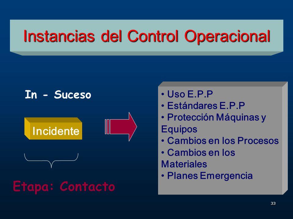 32 Instancias del Control Operacional Falta de Control Causas Básicas Causas Inmediatas Etapa: Pre - Contacto Pre - Suceso Técnicas Preventivas (Inspe
