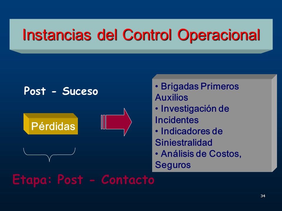 33 Instancias del Control Operacional Incidente Etapa: Contacto In - Suceso Uso E.P.P Estándares E.P.P Protección Máquinas y Equipos Cambios en los Pr