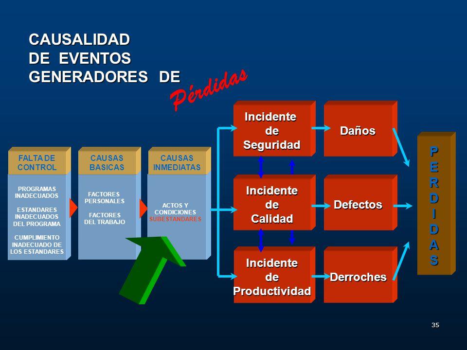 34 Instancias del Control Operacional Pérdidas Etapa: Post - Contacto Post - Suceso Brigadas Primeros Auxilios Investigación de Incidentes Indicadores