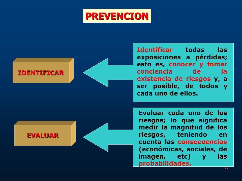 35 FALTA DE CONTROL PROGRAMAS INADECUADOS ESTANDARES INADECUADOS DEL PROGRAMA CUMPLIMIENTO INADECUADO DE LOS ESTANDARES FACTORES PERSONALES FACTORES D