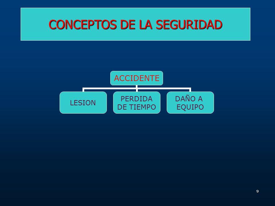 29 CAUSAS INMEDIATAS FALTA DE CONTROL INCIDENTEPERDIDAS CAUSAS BASICAS FACTORES DEL TRABAJO PROBLEMAS DE LIDERAZGO Y SUPERVISION INGENIERIA INADECUADA ADQUISICIONES INAPROPIADAS MANTENCION DEFICIENTE HERRAMIENTAS Y EQUIPOS DEFECTUOSOS O INADECUADOS ESTANDARES DE TRABAJO DEFICIENTES USO Y DESGASTE NORMAL ABUSO Y MAL USO
