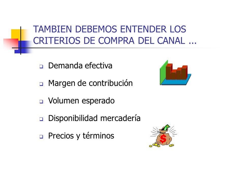 TAMBIEN DEBEMOS ENTENDER LOS CRITERIOS DE COMPRA DEL CANAL... Demanda efectiva Margen de contribución Volumen esperado Disponibilidad mercadería Preci