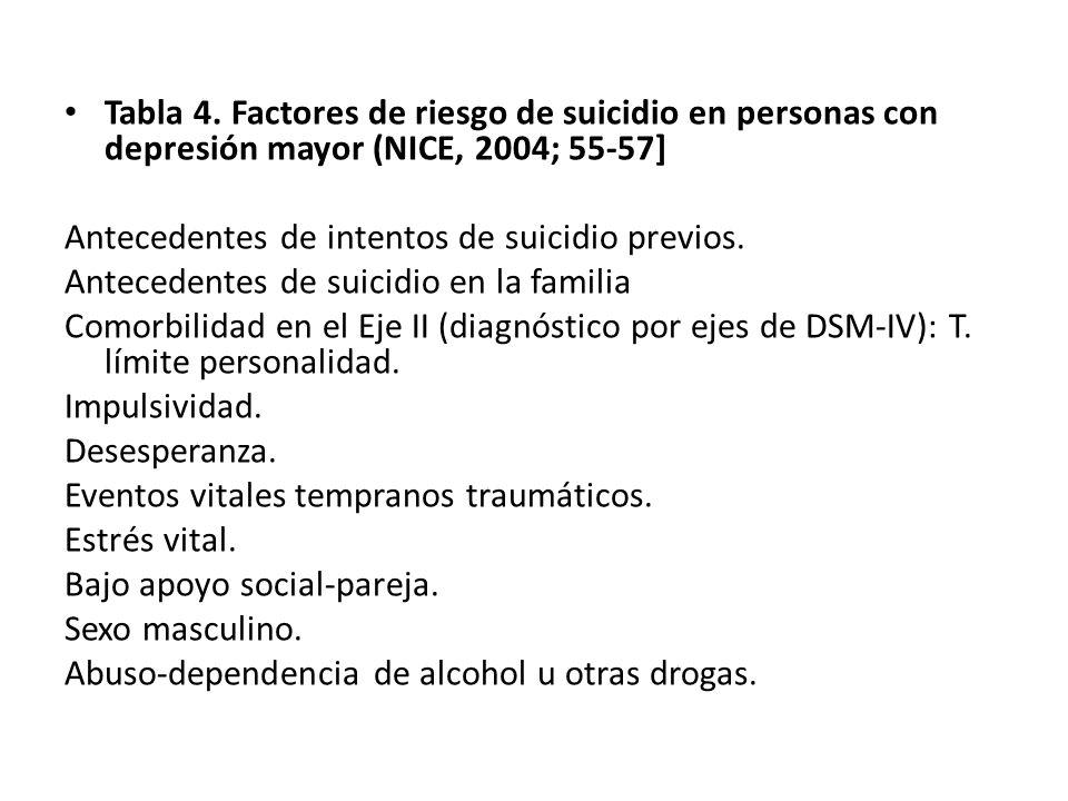Tabla 4. Factores de riesgo de suicidio en personas con depresión mayor (NICE, 2004; 55-57] Antecedentes de intentos de suicidio previos. Antecedentes
