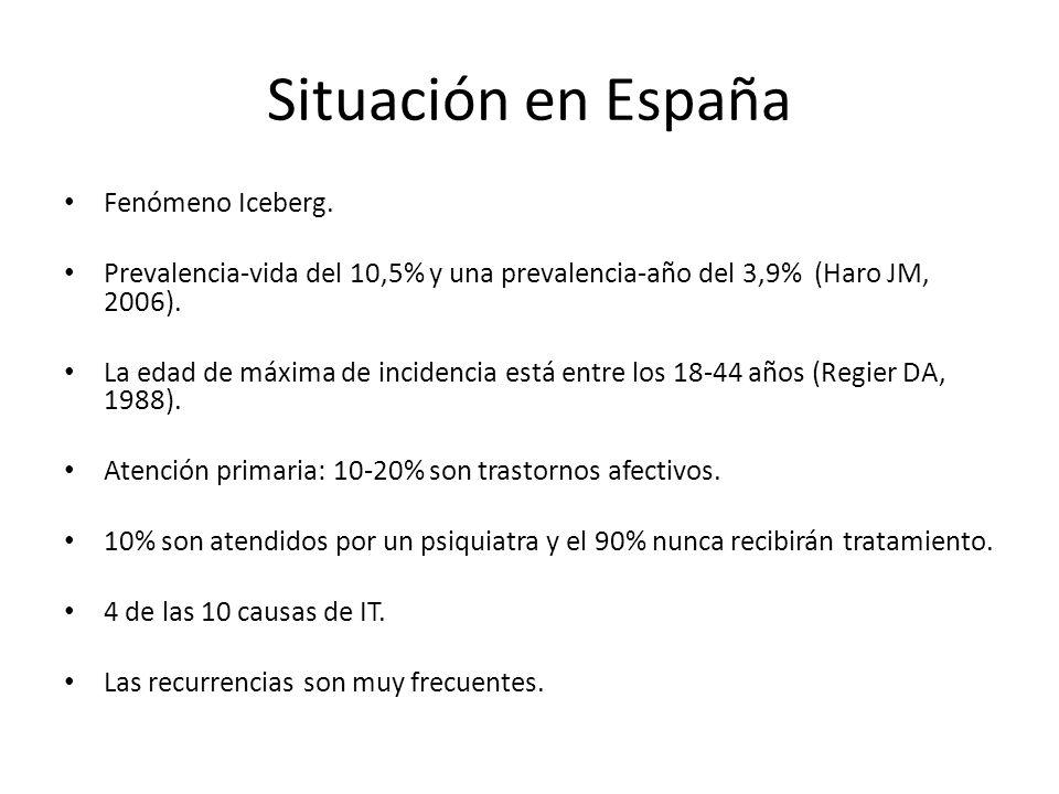 Situación en España Fenómeno Iceberg. Prevalencia-vida del 10,5% y una prevalencia-año del 3,9% (Haro JM, 2006). La edad de máxima de incidencia está