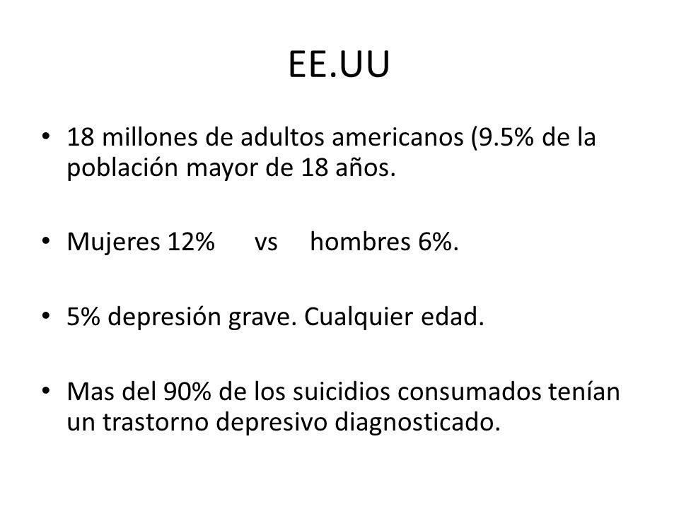 EE.UU 18 millones de adultos americanos (9.5% de la población mayor de 18 años. Mujeres 12% vs hombres 6%. 5% depresión grave. Cualquier edad. Mas del