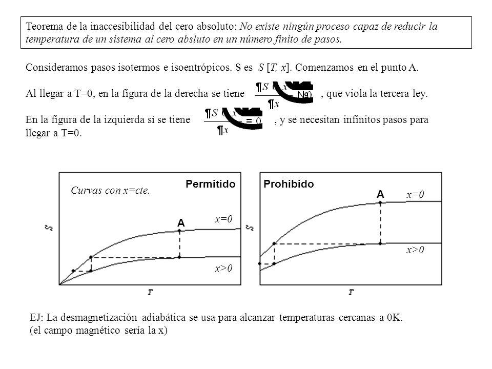 Consideramos pasos isotermos e isoentrópicos. S es S [T, x]. Comenzamos en el punto A. Al llegar a T=0, en la figura de la derecha se tiene, que viola